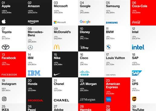 Apple, Amazon, Microsoft, Google y Samsung, el nuevo TOP 5 del ranking Interbrand