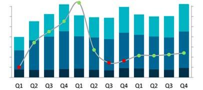 Se espera que el mercado global de PCs crezca un 8% en 2021