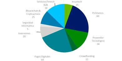 ¿Por qué el ecosistema Fintech se duplicó en dos años en Argentina?