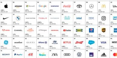Las tecnológicas siguen liderando la lista Best Global Brands. ¿Cuál es el Top 10?